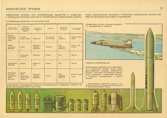 Виды химического оружия