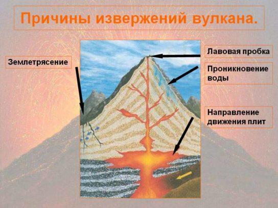 Чем обусловлено извержение вулкана